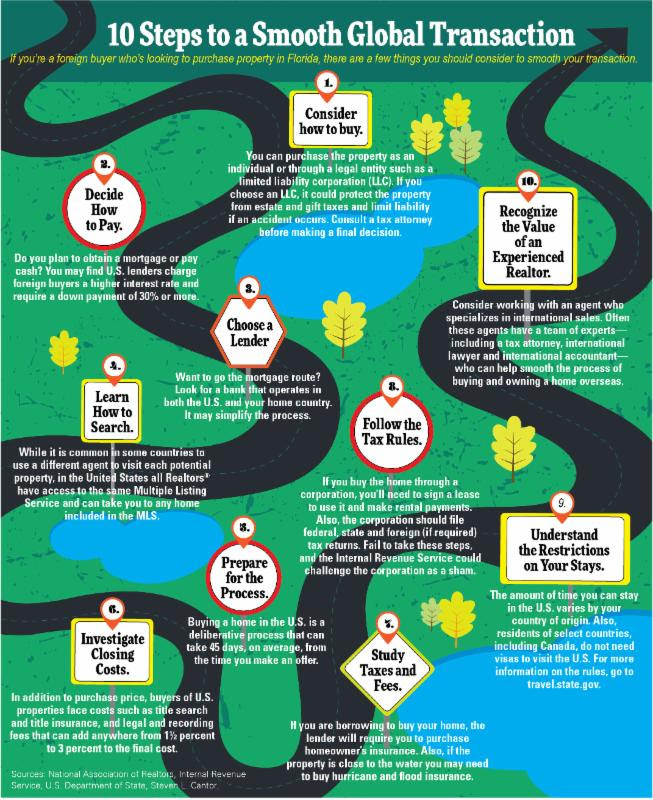 10 Steps to a Smooth Global Transaction Infographic