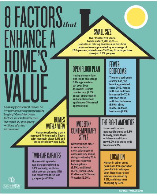 8 Factors that enhance a homes value