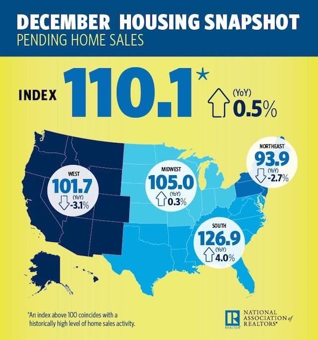December Housing Snapshot